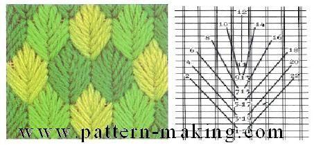 Needlework stitch patterns!