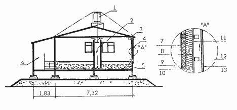 Поперечный разрез дома для Аляски (третий проект): 1 - ветровой роторный двигатель для вентилятора; 2 - вертикальный воздуховод с вентилятором; 3 - люки для нагретого воздуха; 4 - солнечный коллектор южной стены; 5 - гравийный тепловой аккумулятор; 6 - холодный тамбур-кладовая; 7 - фанера 12 мм; 8 - пароизоляция; 9 - деревянные бруски 50х50 мм; 10- деревянные стойки 50х100 мм; 11- фанера 15 мм, окрашенная в темный цвет; 12- разрезанные консервные банки, прибитые к фанере; 13- два слоя…