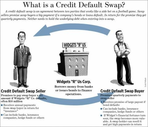 What are credit default swaps? What you should know now.