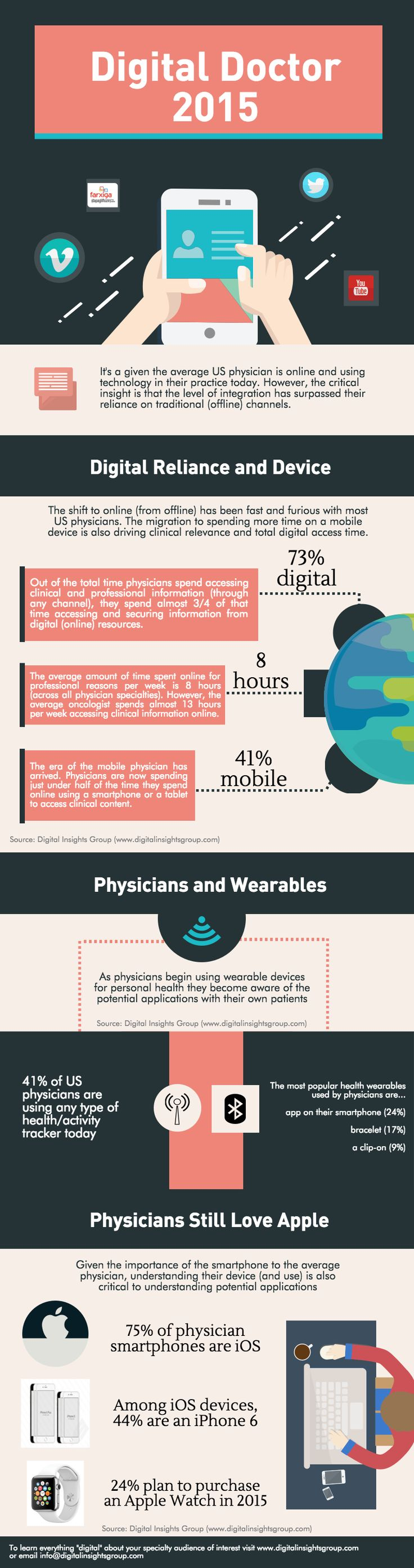Infographic: A deep dive into the impact of tech on non-personal promotion by pharma