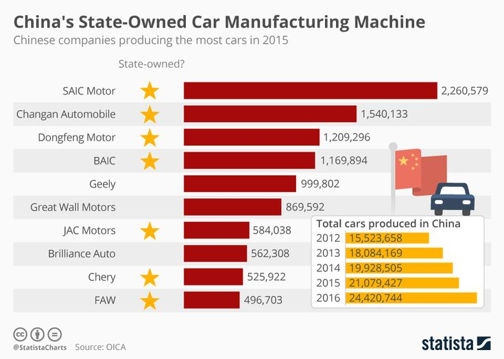 Infographic: China's State-Owned Car Manufacturing Machine | Statista