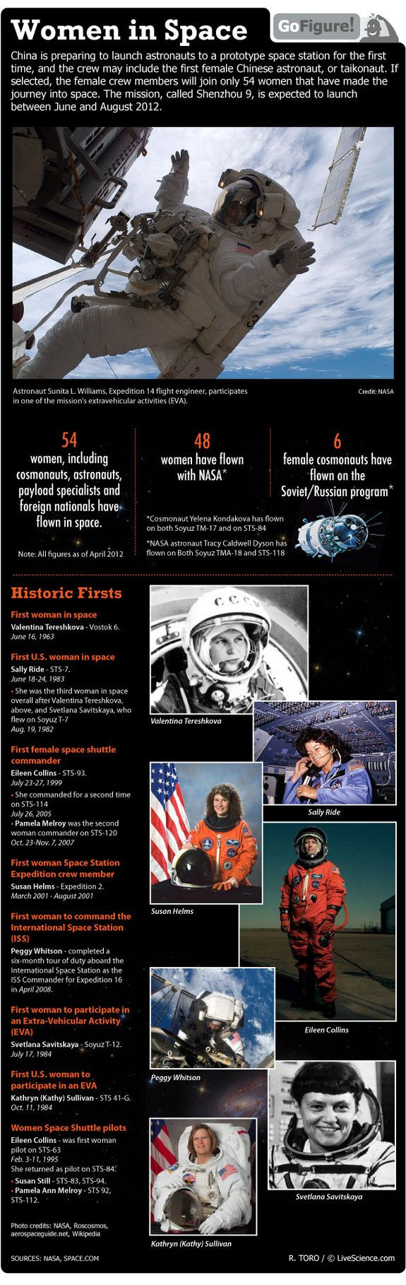 Although more than 500 people have flown in space as of 2012, only 54 have been women. They broke the mold, forged it for themselves, and proved to the boys they were just as good. The truth is, most were better. Most of them came from NASA, and most of them were Americans.