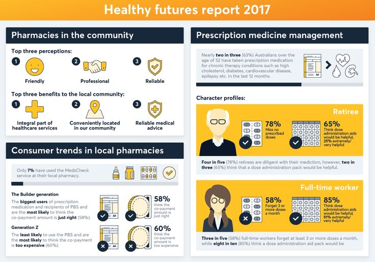 The Healthy Futures Report
