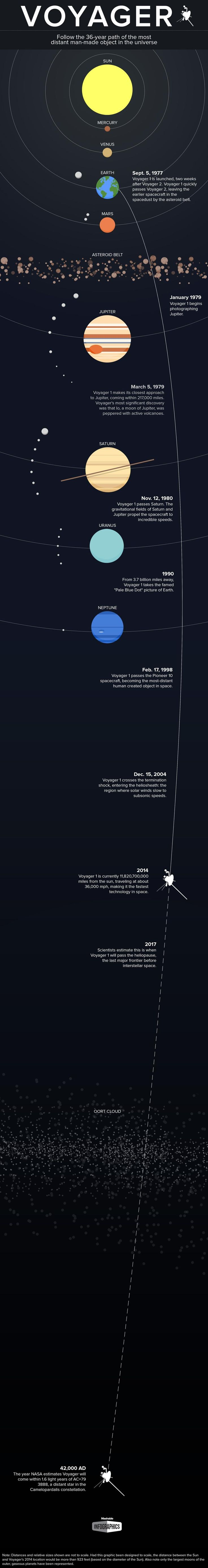 Mapping Voyager 1's Incredible 36-Year Mission Through Space [INFOGRAPHIC]