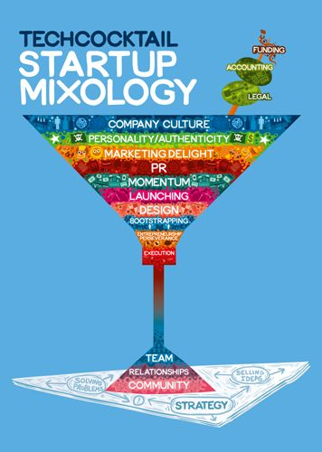 startup Mixology (previously thought this would go under Fude)
