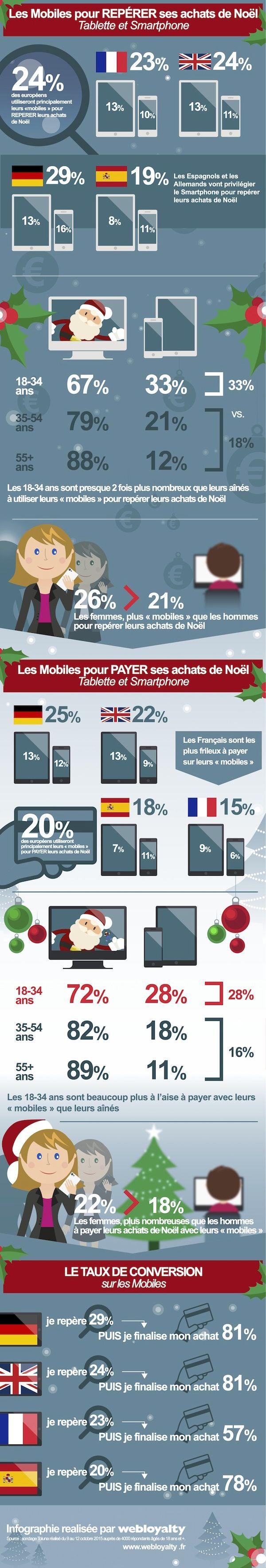 [Infographie #WEBLOYALTY France] Les tablettes et smartphones pour repérer ses achats de Noël. : Capitaine Commerce 3.6