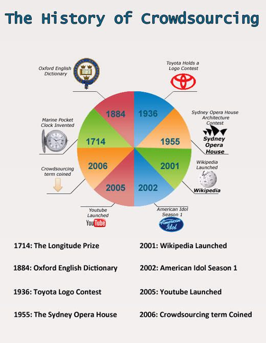 History of Design Crowdsourcing