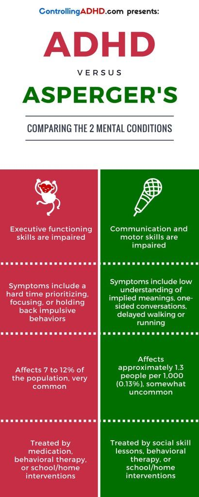 While ADHD and Asperger's appear similar in children, one is a neurobiological disorder and the other falls in the class of Autistic Spectrum Disorders. See the key differences and treatment options of each in this simple infographic.