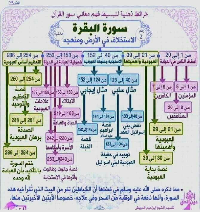 خرائط ذهنية لسورة البقرة Islamic Quotes Quran Learn Quran Quran Book