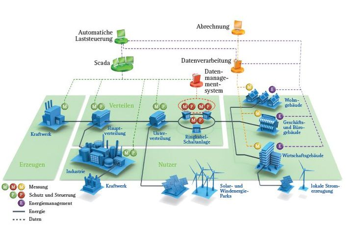 Smart Grids: Durchgängige Intelligenz für alle Ebenen