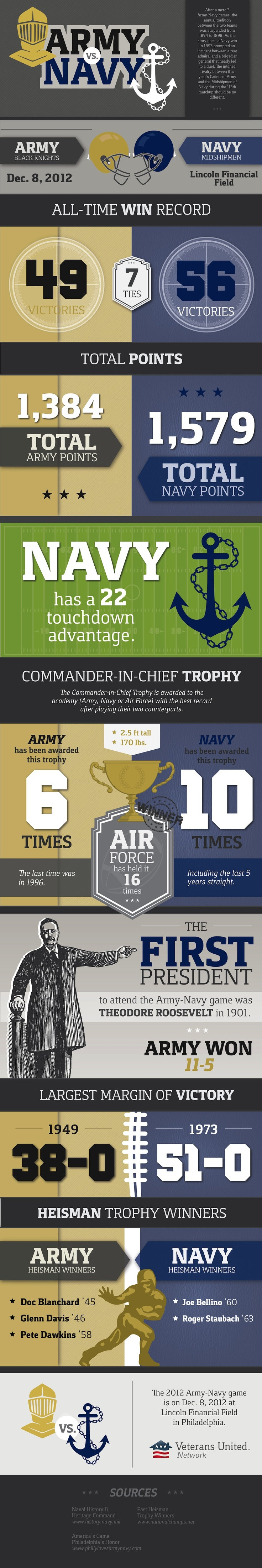 The 2012 Army Navy Game is coming up December 8th! Who are you rooting for?