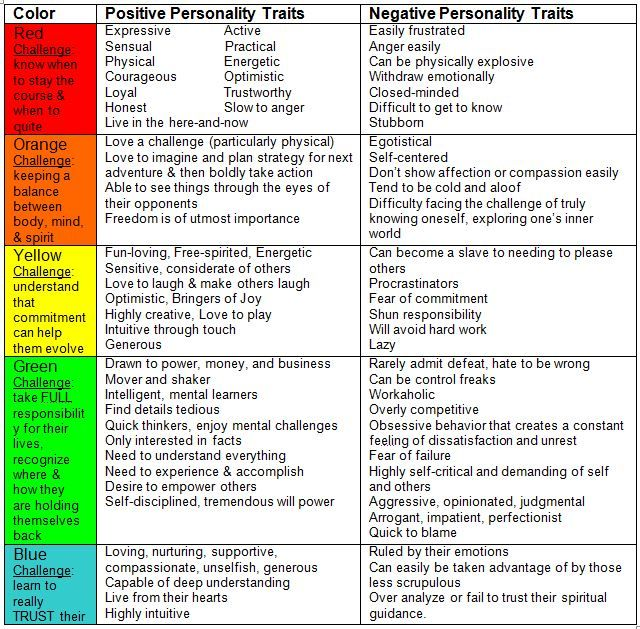 negative personality traits list  u2013