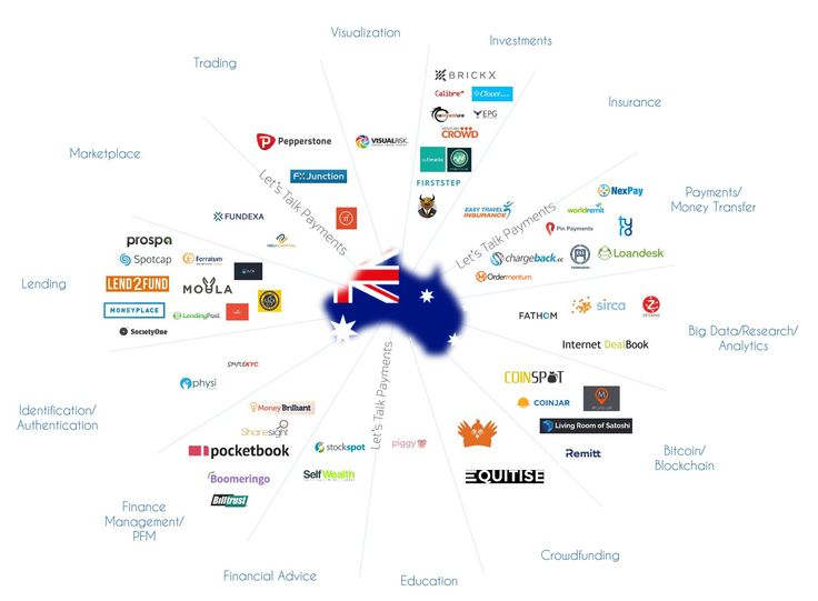 This article contains an overview of the Australian FinTech ecosystem with some of the most interesting startups and successful accelerators/incubators.