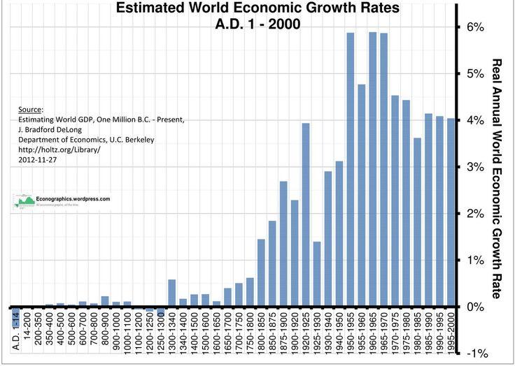 world economic growth rate history - Google'da Ara