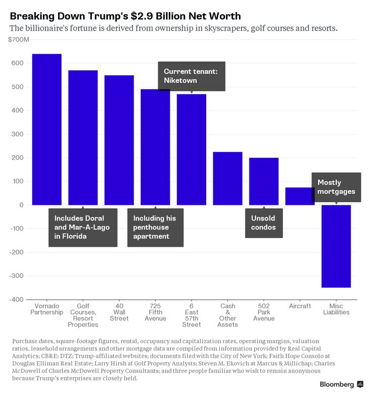 Here's Our Tally of Donald Trump's Wealth - Bloomberg Politics