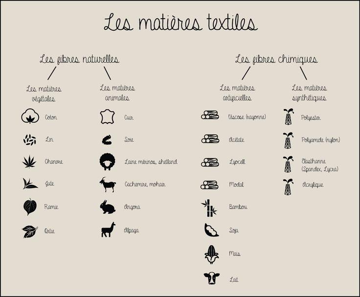 Petit rappel des différentes matières textiles naturelles et artificielles