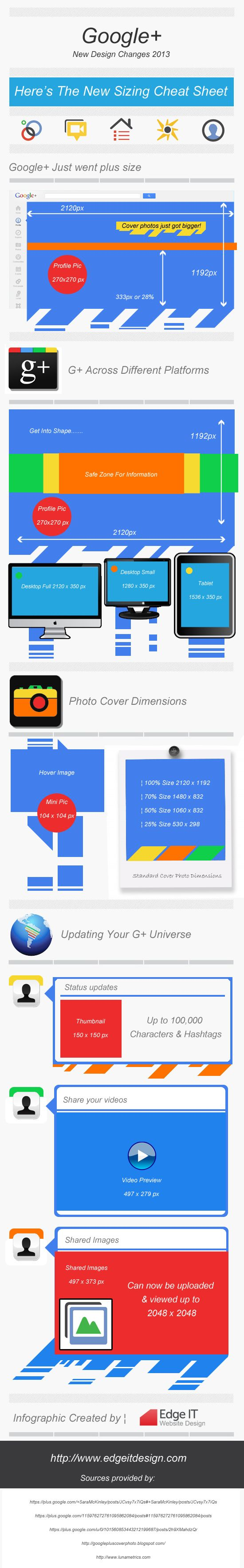 Design Cheat Sheet For Google+ In 2013 [infographic]