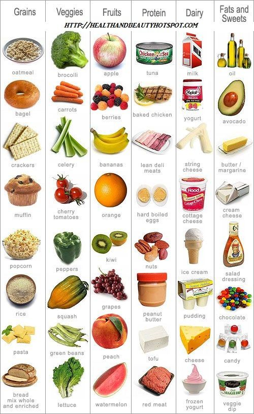 food groups chart More