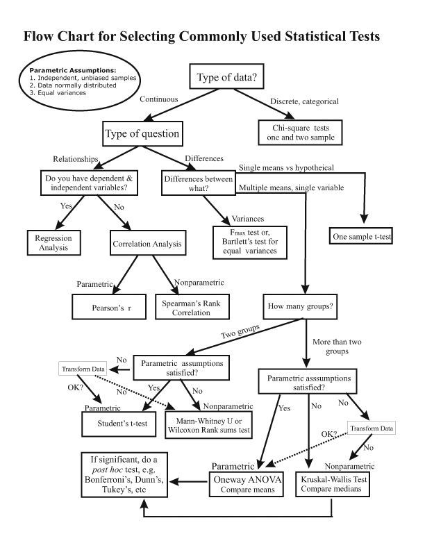 Flow Chart For Selecting Commonly Used Statistical Tests Data Science Learning Statistics Math Research Methods