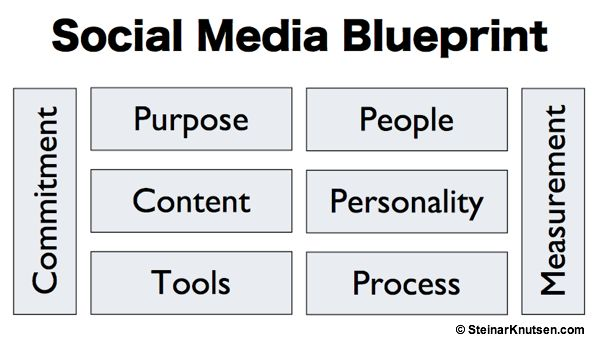 8 Step Social Media Blueprint -- by Steinar Knutsen: Social Network, Blueprint Image, Media Blueprint, Step Social, Social Media, Image Social, Steinar Knutsen, Redesign Group, Media Strategies