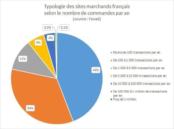 Typologie des sites d'e-commerce en fonction du nombre de transactions - JDN