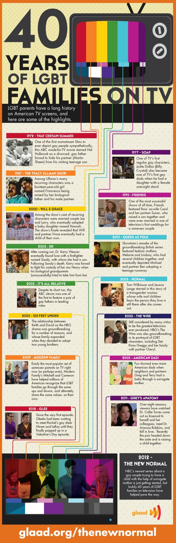 Infographic: What the One Million Moms Don't Want You to See | GLAAD: Gay couples have a 40 year history on TV. No joke!