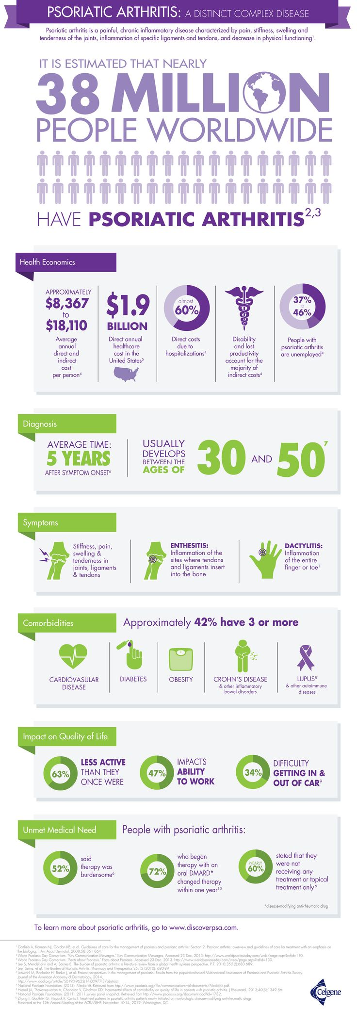 Psoriatic arthritis: a distinct complex disease [Infographic]