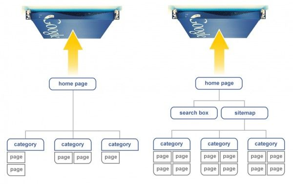 Great outline of Mobile Landing Pages and their structure for effective SEO