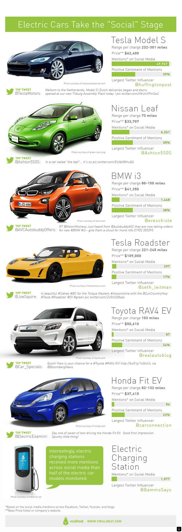 Click On The Link For More Info New Car Deals Just Click On The Link To Find Out More Do Not Miss Our We Electric Cars Electric Car Infographic Electricity