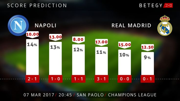 Prévisions Score exact SSC Naples - Real Marid - Ligue des champions 7 mars 2017.
