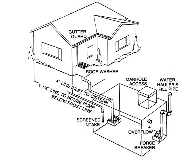 Rainwater Cisterns Design Construction And Treatment