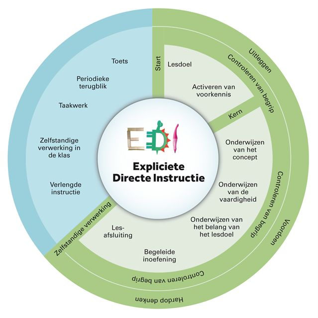 EDI staat voor Expliciete Directe Instructie, een vorm van directe instructie waarbij nieuwe leerstof in stappen wordt aangereikt en dit voldoende wordt geoefend. Tijdens een les worden alle kinder geactiveerd om mee te denken!