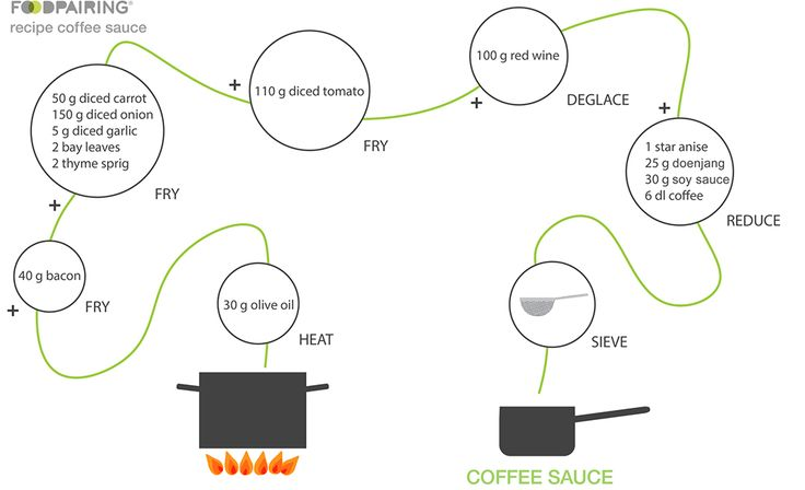 Learn how freshly brewed coffee can serve as a substitute for beef or veal fonds and try this recipe for making your own vegan demi-glace.