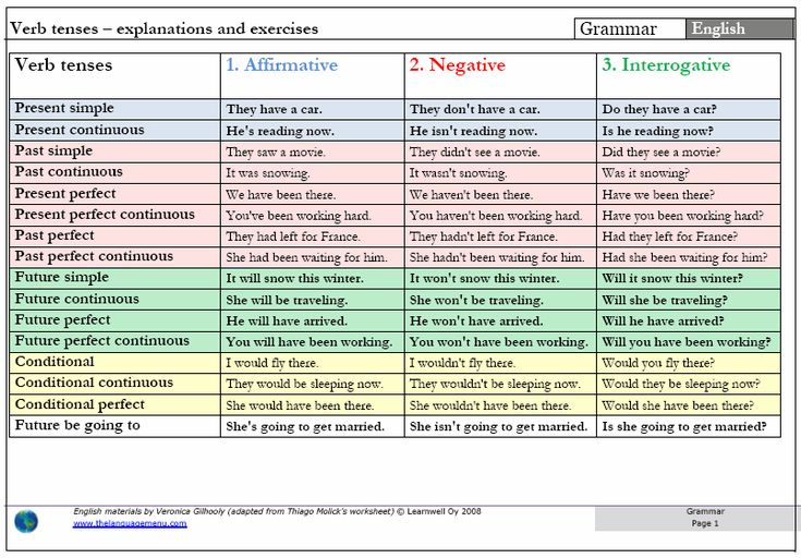 17 best images about teacher tips on pinterest english for 12 verb tenses table