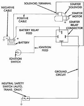 Image result for    Dodge    Starter Relay    Wiring       Diagram      Starter motor     Diagram     Safety switch