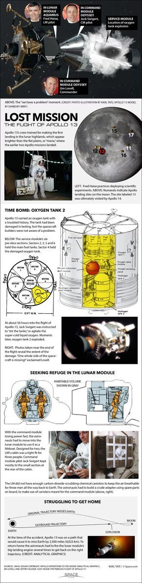 How Apollo 13's Dangerous Survival Mission Worked (Infographic) - On April 11, 1970, NASA launched the Apollo 13 mission to send three astronauts to the moon and mark the third manned lunar landing. The mission aimed to send commander Jim Lovell and lunar module pilot Fred Haise to the lunar surface, while command module pilot Jack Swigert remained in orbit. But on April 13, the mission suffered a crippling explosion that would nearly doom the spaceflight and its crew.