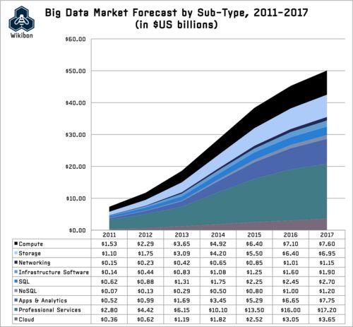 Big Data Vendor Revenue And Market Forecast 2013-2017 - Wikibon