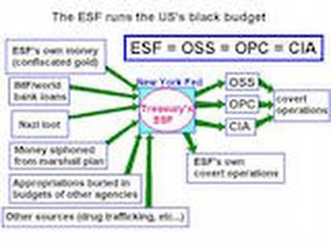 Part1:5 Covert Operations & The Exchange Stabilization Fund & Its…
