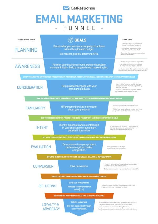 marketing_funnel_poster