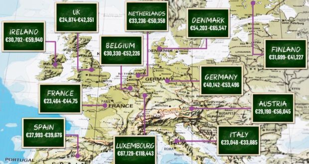 Teachers' salaries: selected pay scales around Europe. Source: Eurydice survey 2013. Montage: Dearbhla Kelly