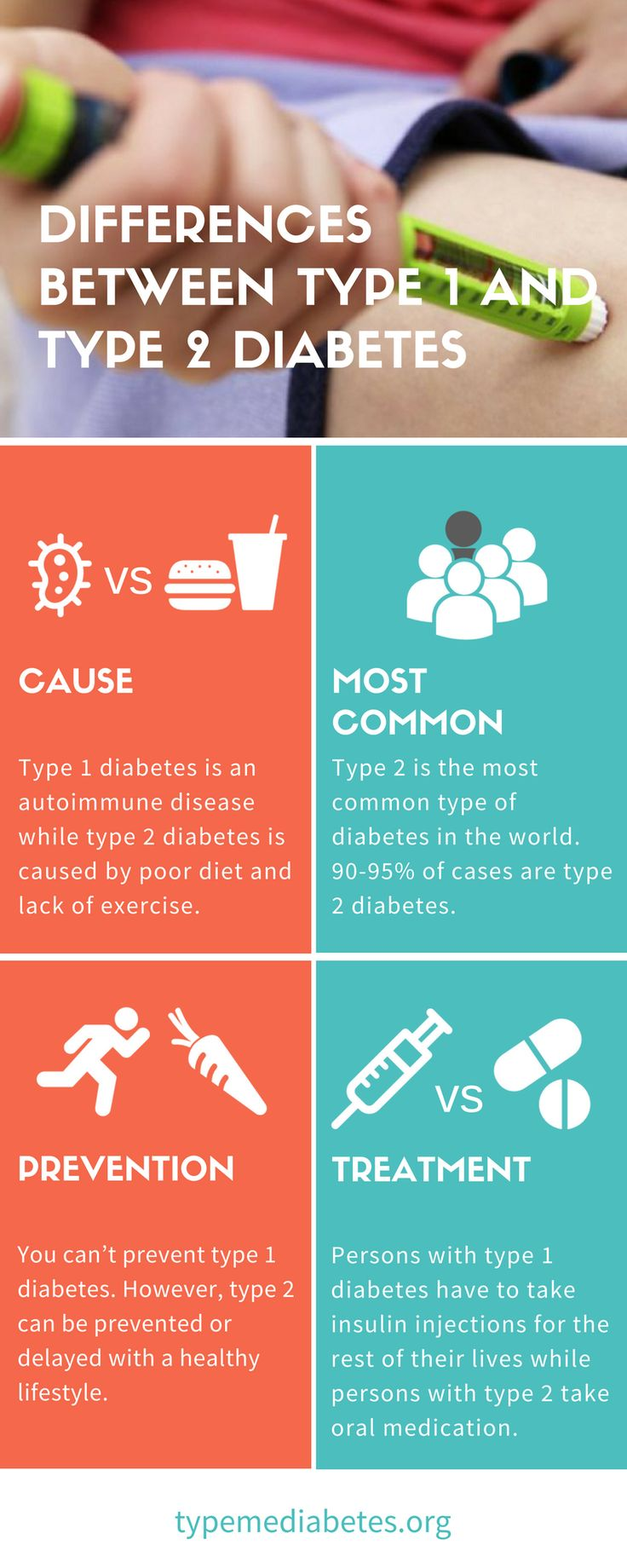 The differences between type 1 and type 2 diabetes confuse many individuals. Persons usually make the assumption that both type 1 and type 2 diabetes come about as a result of poor health choices and being overweight. However, this assumption is incorrect. While both type 1 and type 2 diabetes are characterised by having higher than normal blood sugar levels, the cause and development of the each type are different