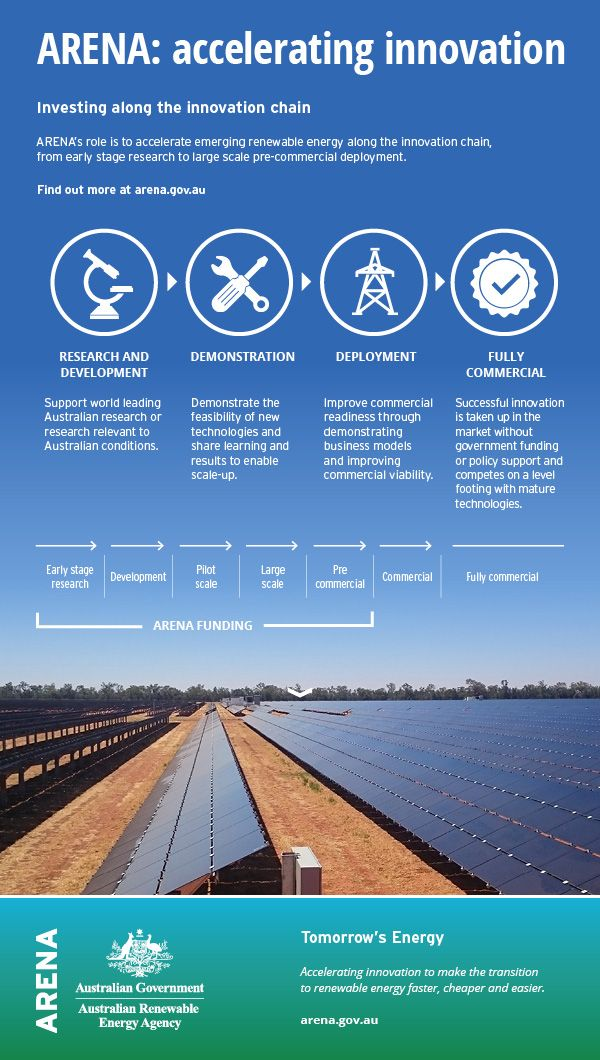 ARENA's role in accelerating #renewable energy technology #innovation. #ausrenewables