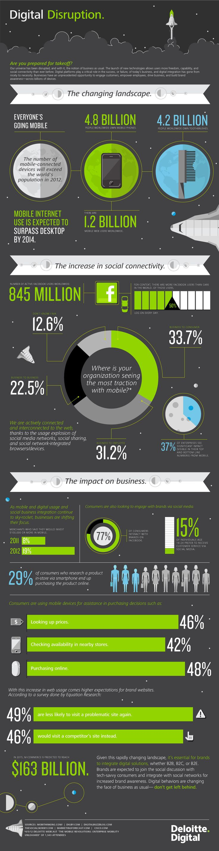 Digital Disruption #MCommerce #Infographic