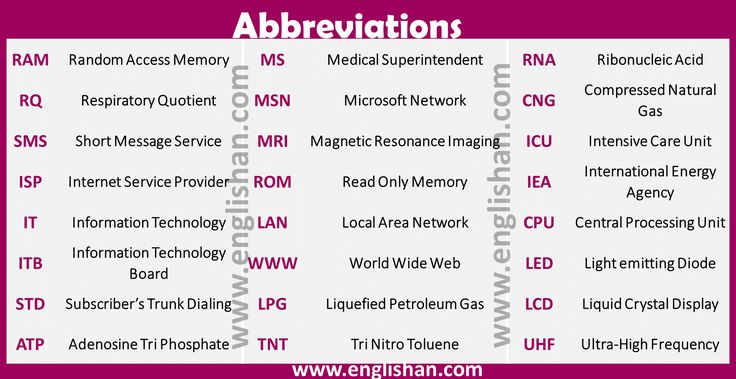 Abbreviations 250+ Commonly Used Abbreviations List with