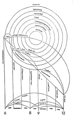 A planetary system based on the musical proportion, 6, 8, 9, 12, of the arithmetic mean and the harmonic mean between the geometic ratios of 6 and 12, along with the other tones of the Pythagorean diatonic (major) scale (Lawlor, Robert. 1982. Sacred Geometry. Thames & Hudson, London)