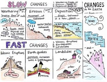 Changes to the EARTH Foldable by Science Doodles-- visual format of leaders and governments for Animal Farm?