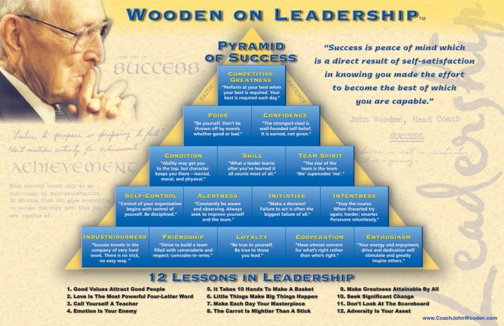 John Wooden wasn't satisfied with Webster's definition of success. He felt like young people deserved a healthier definition, and then laid out for them the ingredients of success in th…