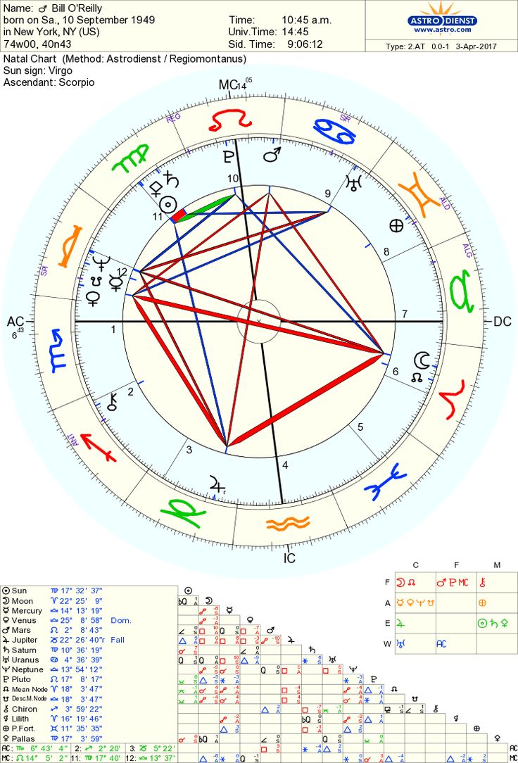 56 best astrology natal charts images on pinterest natal charts find this pin and more on astrological conservatives by kewf1988 nvjuhfo Gallery