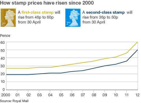 A first-class stamp will rise in price from 46p to 60p from 30 April 2012. A second-class stamp will go up from 36p to 50p