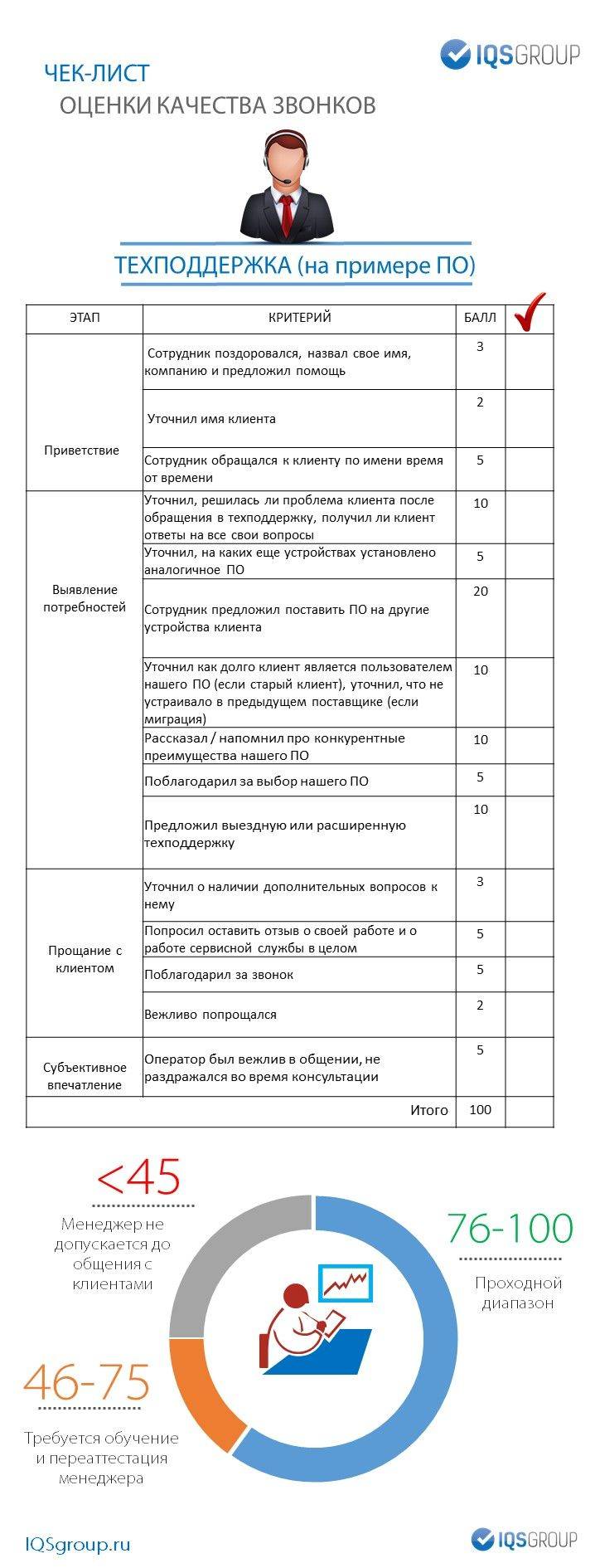 Чек-лист контроля операторов техподдержки на примере поставщика ПО